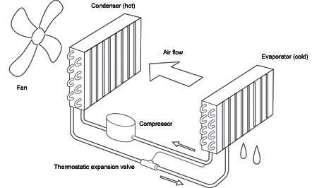 functionarea dezumidificatorului prin condensare